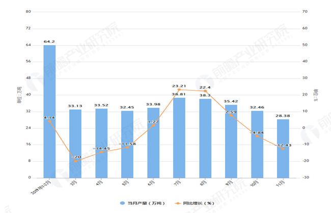 2019年1-11月山东省农用氮磷钾化肥产量及增长情况图