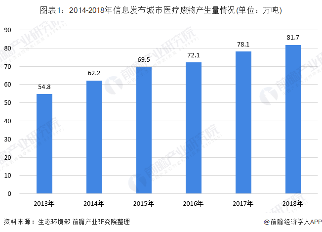 图表1:2014-2018年信息发布城市医疗废物产生量情况(单位:万吨)