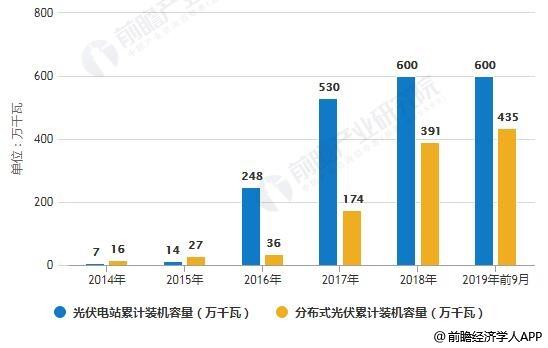 2014-2019年前9月河南省光伏发电累计装机容量结构分析情况