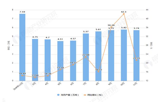 2019年1-11月上海市合成洗涤剂产量及增长情况表