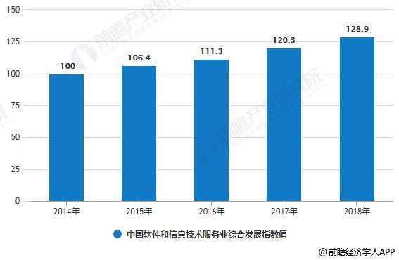 2014-2018年中国软件和信息技术服务业综合发展指数值变化情况