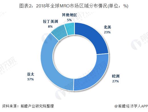 图表2:2018年全球MRO市场区域分布情况(单位:%)