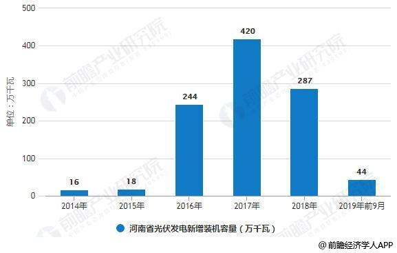 2014-2019年前9月河南省光伏发电新增装机容量统计情况