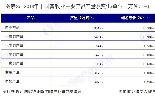 图表3:2018年中国畜牧业主要产品产量及变化(单位:万吨,%)