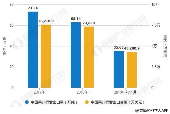 207-2019年前11月中国果汁行业出口量、出口金额统计情况