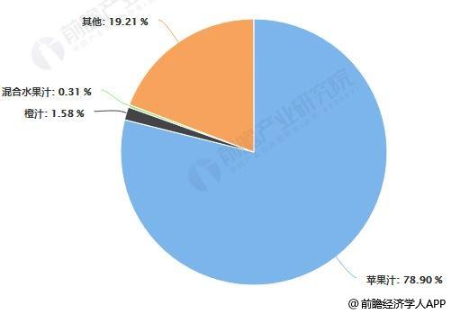 2019年前11月中国出口果汁品种出口金额占比统计情况