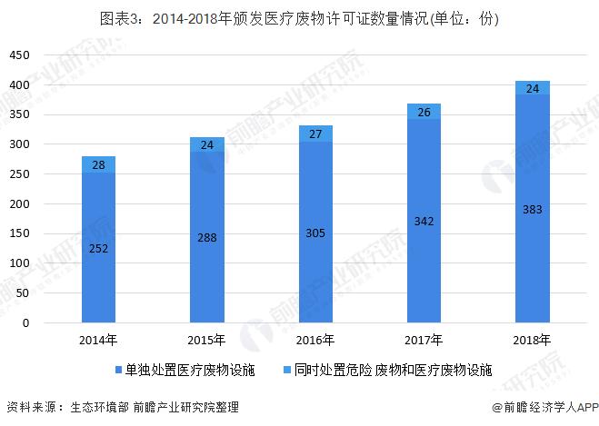 图表3:2014-2018年颁发医疗废物许可证数量情况(单位:份)