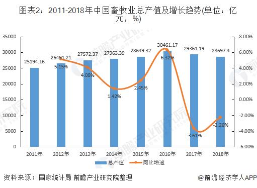 图表2:2011-2018年中国畜牧业总产值及增长趋势(单位:亿元,%)