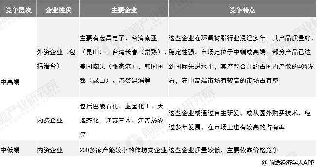 中国环氧树脂市场竞争层次分析情况