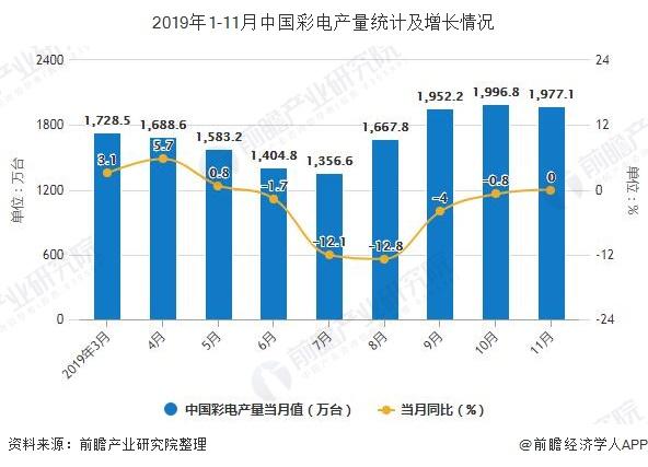 2019年1-11月中国彩电产量统计及增长情况