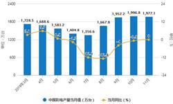 2019年前11月中国彩电行业<em>市场分析</em>:产量接近1.76亿台 出口量超8700万台