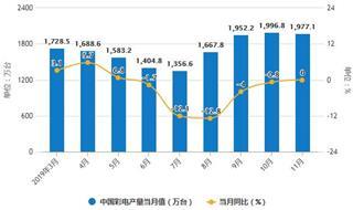 2019年前11月中国彩电行业市场分析:产量接近1.76亿台 出口量超8700万台