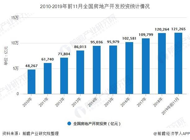 2010-2019年前11月全国房地产开发投资统计情况
