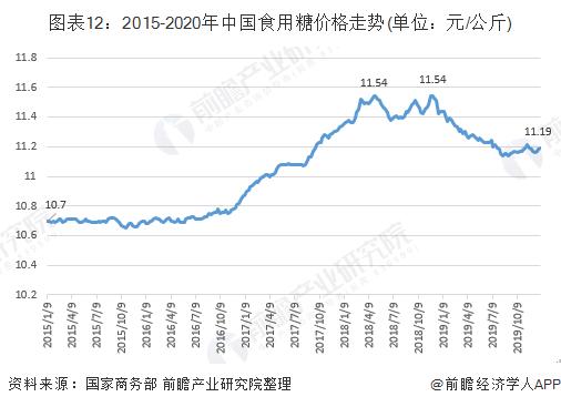 图表12:2015-2020年中国食用糖价格走势(单位:元/公斤)