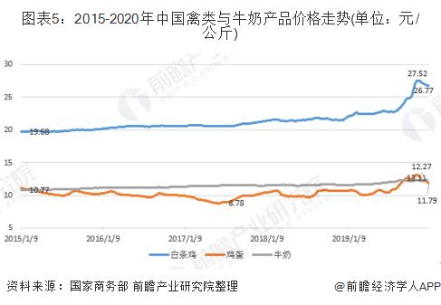 图表5:2015-2020年中国禽类与牛奶产品价格走势(单位:元/公斤)