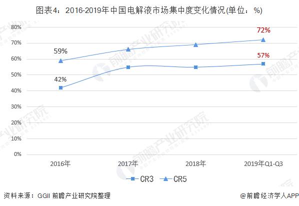 图表4:2016-2019年中国电解液市场集中度变化情况(单位:%)