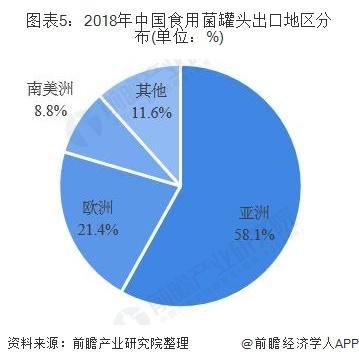 图表5:2018年中国食用菌罐头出口地区分布(单位:%)