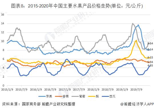 图表8:2015-2020年中国主要水果产品价格走势(单位:元/公斤)