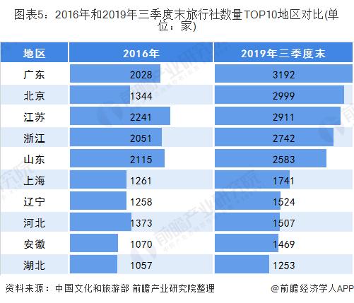 图表5:2016年和2019年三季度末旅行社数量TOP10地区对比(单位:家)