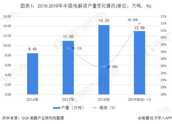 图表1:2016-2019年中国电解液产量变化情况(单位:万吨,%)