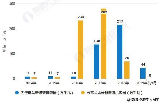 2014-2019年前9月河南省光伏发电新增装机容量结构分析情况