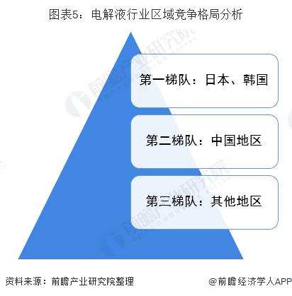 图表5:电解液行业区域竞争格局分析