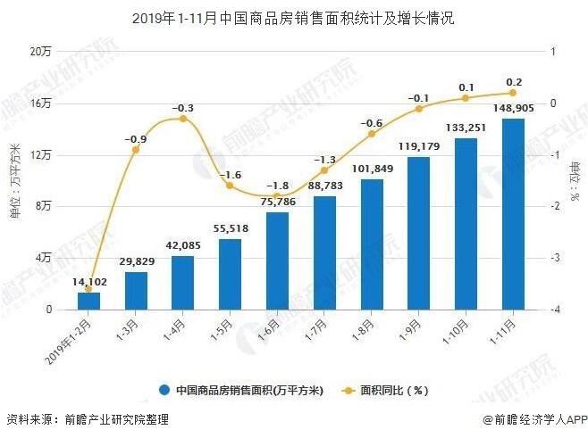 2019年1-11月中国商品房销售面积统计及增长情况
