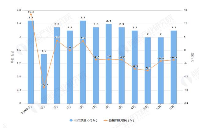2019年1-12月我国电动机与发电机出口量与金额增长情况表