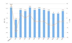 2019年12月我国<em>电动机</em>与发电机出口量与金额增长情况分析