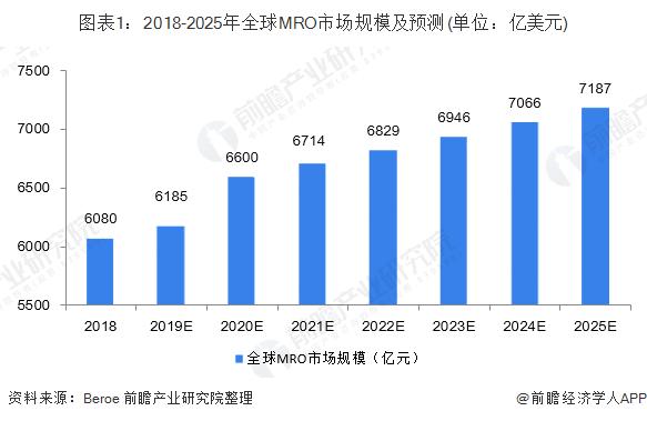 图表1:2018-2025年全球MRO市场规模及预测(单位:亿美元)
