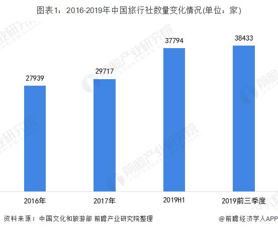 图表1:2016-2019年中国旅行社数量变化情况(单位:家)