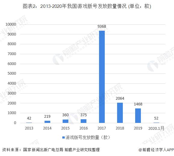 图表2:2013-2020年我国游戏版号发放数量情况 (单位:款)