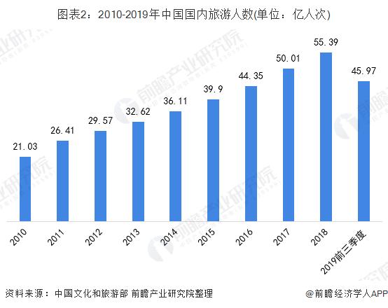 图表2:2010-2019年中国国内旅游人数(单位:亿人次)