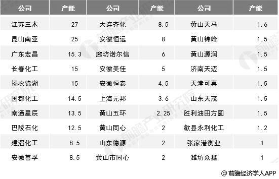 2019年中国环氧树脂主要企业产能统计情况
