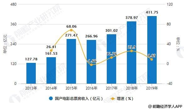 2013-2019年全年国产电影总票房收入统计及增长情况