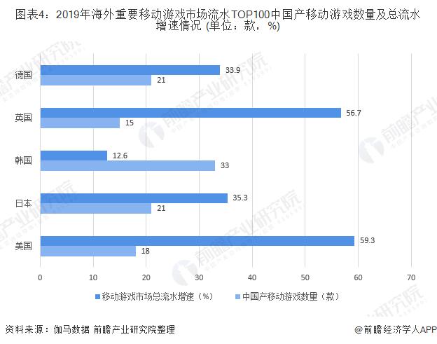 图表4:2019年海外重要移动游戏市场流水TOP100中国产移动游戏数量及总流水增速情况 (单位:款,%)