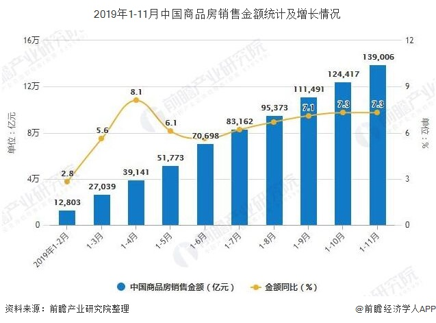 2019年1-11月中国商品房销售金额统计及增长情况