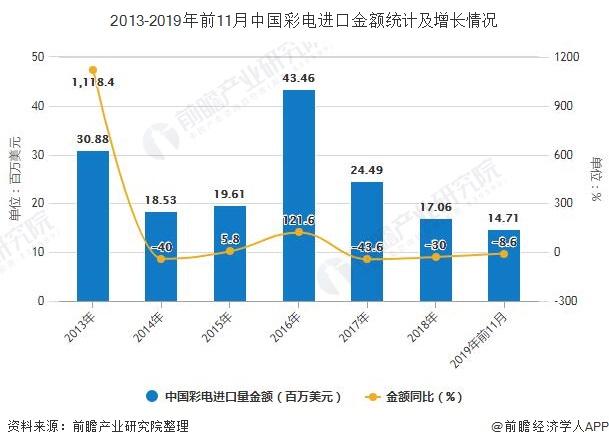 2013-2019年前11月中国彩电进口金额统计及增长情况