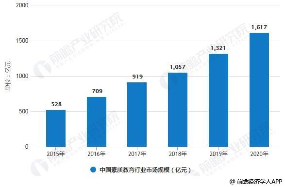 2015-2020年中国素质教育行业市场规模统计情况及预测
