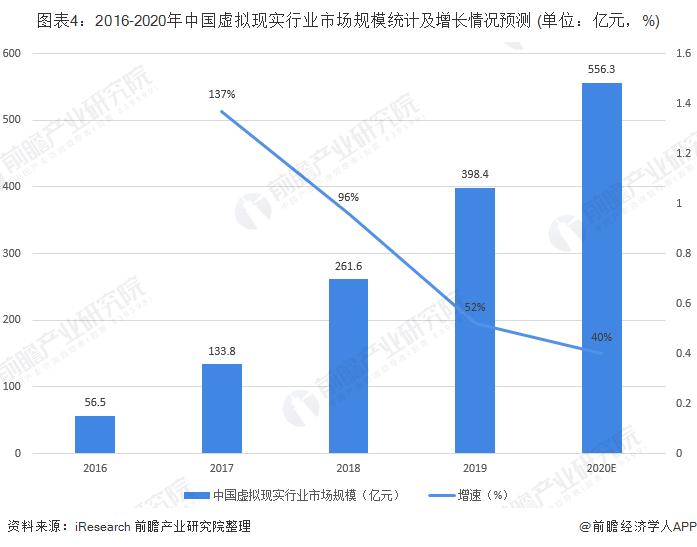 图表4:2016-2020年中国虚拟现实行业市场规模统计及增长情况预测 (单位:亿元,%)