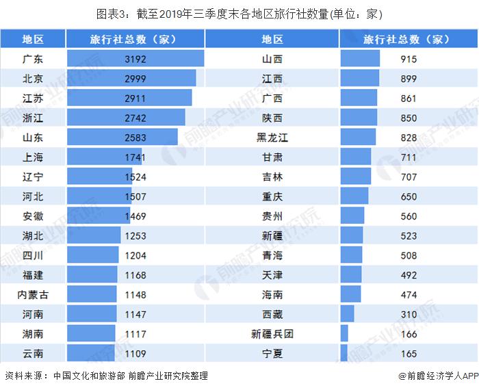 图表3:截至2019年三季度末各地区旅行社数量(单位:家)