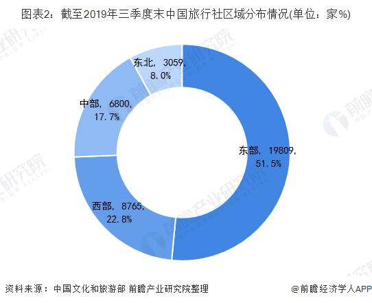图表2:截至2019年三季度末中国旅行社区域分布情况(单位:家%)