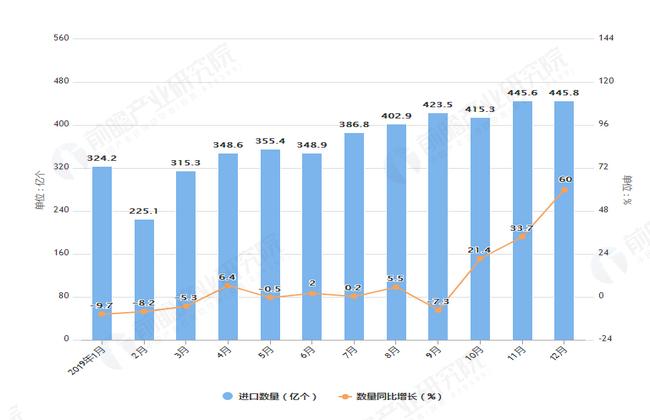 2019年1-12月我国集成电路进口量及金额增长情况表