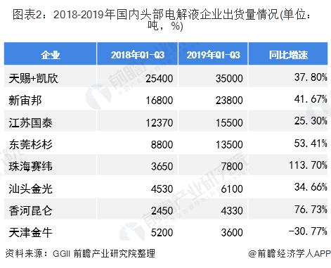 图表2:2018-2019年国内头部电解液企业出货量情况(单位:吨,%)