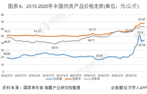 图表4:2015-2020年中国肉类产品价格走势(单位:元/公斤)