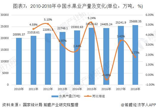 图表7:2010-2018年中国水果业产量及变化(单位:万吨,%)