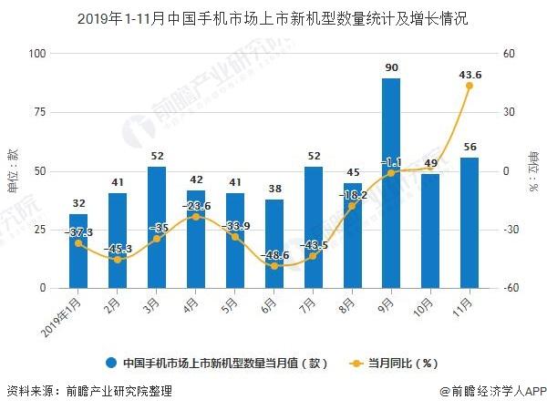 2019年1-11月中国手机市场上市新机型数量统计及增长情况