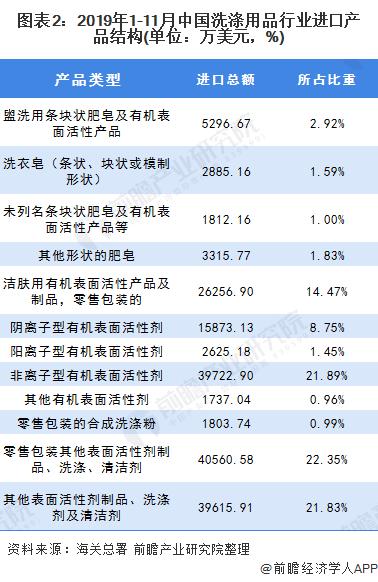 图表2:2019年1-11月中国洗涤用品行业进口产品结构(单位:万美元,%)