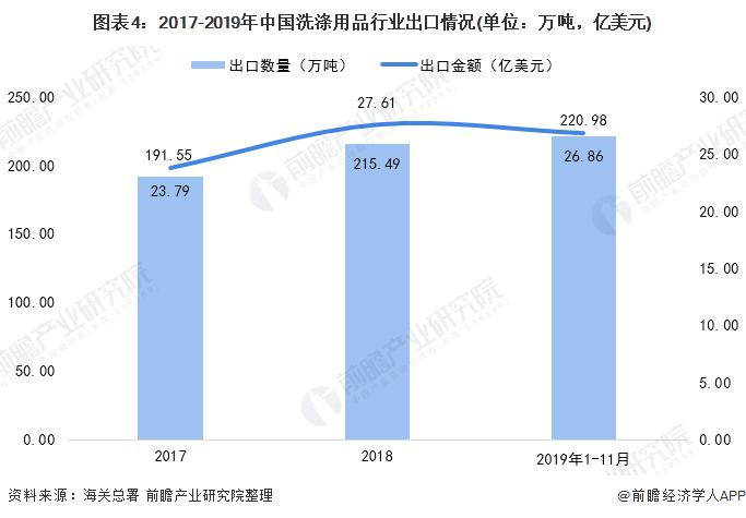 图表4:2017-2019年中国洗涤用品行业出口情况(单位:万吨,亿美元)