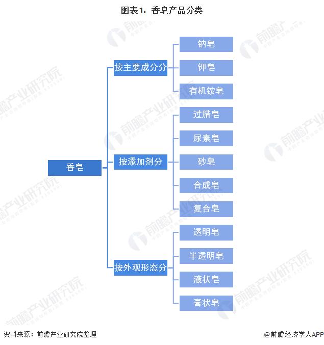 图表1:香皂产品分类